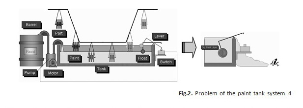 Problem of the paint tank system 4