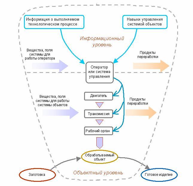 Реферат книги Деревья эволюции Анализ технической информации и  Модель функционирующей технической системы