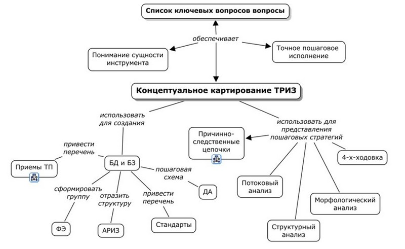 Схема фрагмента варианта базы знаний ТРИЗ.