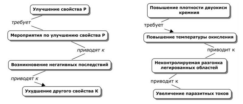 Граф-схемы вложенные в узел