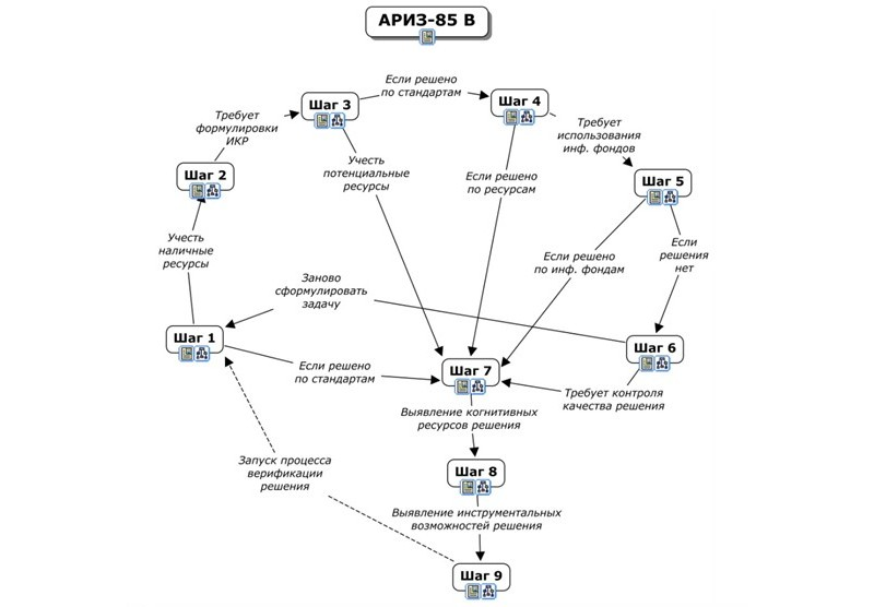 Приведенная граф-схема АРИЗ