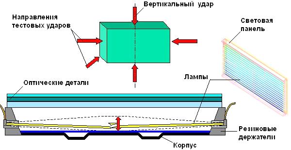 Рис.1 Световая панель и направление тестовых ударов для ящика.