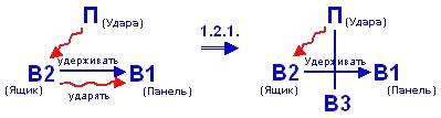 Рис. 3 Схема решения— в соответствии со стандартом № 1.2.1