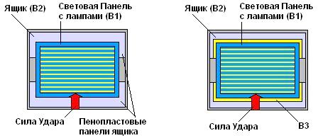 Рис. 4 Схема принципиального технического решения. Третье вещество В3 вводится между Панелью и Ящиком.