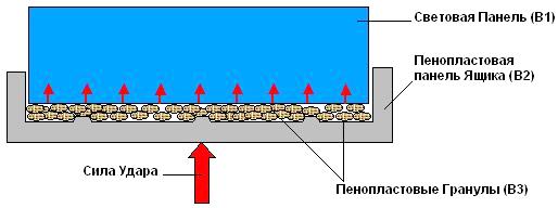 Рис. 6 Схема решения— использование пенопластовых гранул.