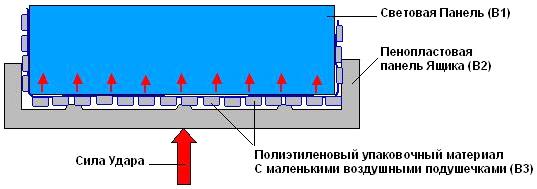 Рис. 7 Схема решения— использование упаковочного полиэтилена