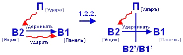 Рис. 8 Схема решения— в соответствии со стандартом № 1.2.2.