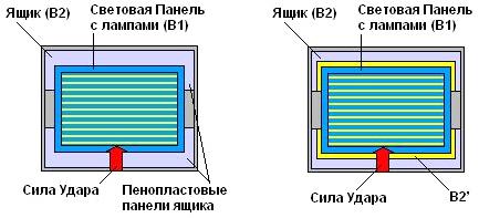 Рис. 9 Схема принципиального технического решения. В2'— видоизменения ящика.