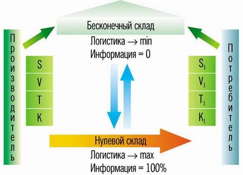 Производитель создал продукт в месте S, объемом V, во время T, качества K.