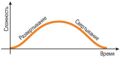 """Изменение сложности системы, иллюстрируемое линией """"Развертывание-свертывание"""""""
